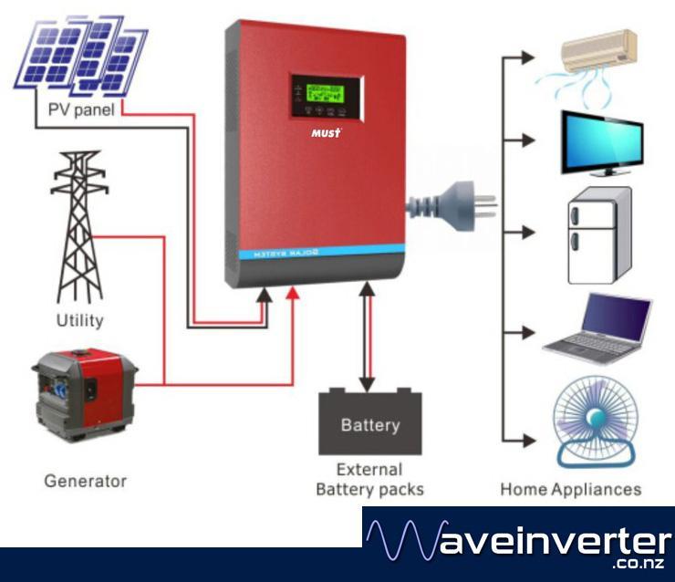 Mustpower PV18 12v 1KW SOLAR Inverter Charger PWM
