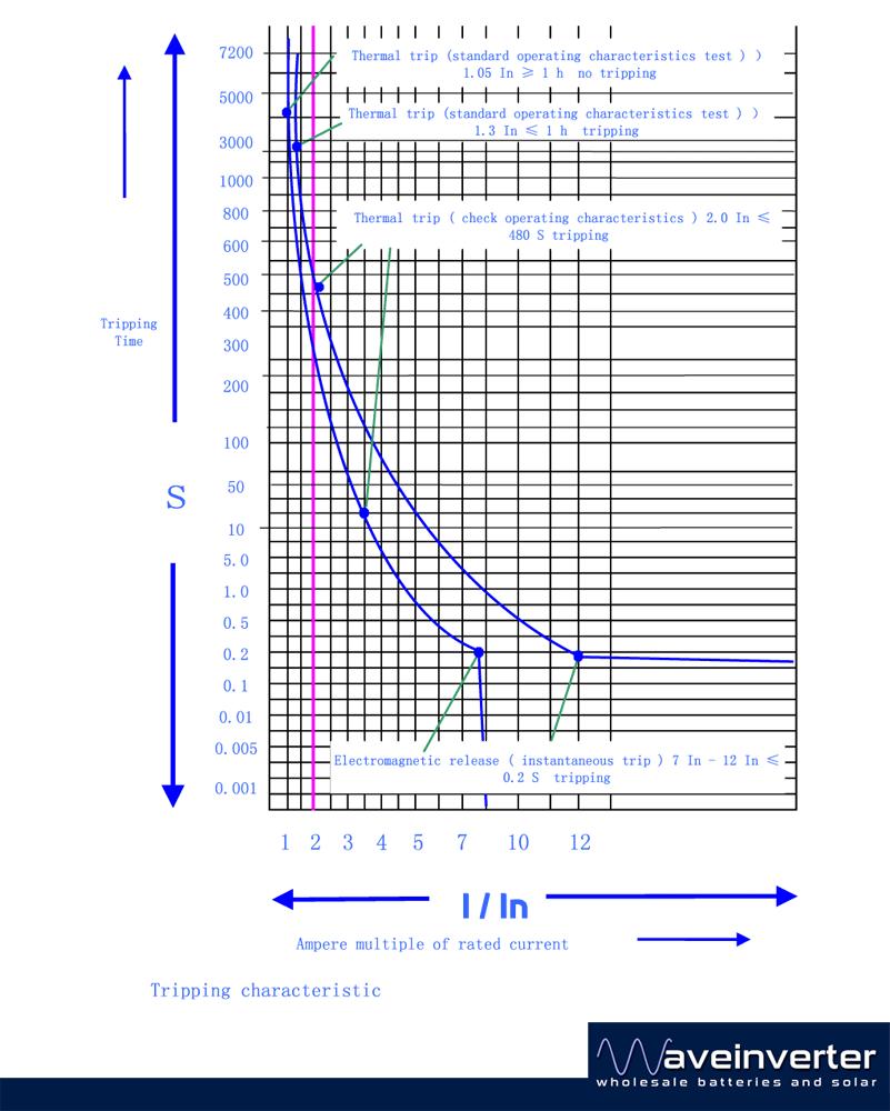 Suntree 20a 2pole Solar Pv Dc Circuit Breaker Offgrid Wave Inverter 32a Ac